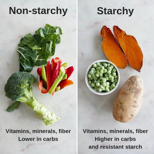 Image of starchy vs non-starchy vegetables with text overlay